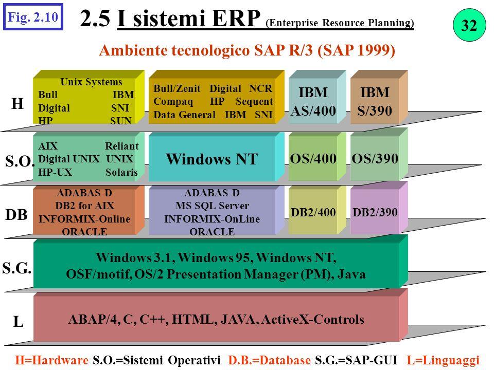 Ambiente tecnologico SAP R/3 (SAP 1999) Fig. 2.10 ABAP/4, C, C++, HTML, JAVA, ActiveX-Controls Windows 3.1, Windows 95, Windows NT, OSF/motif, OS/2 Pr