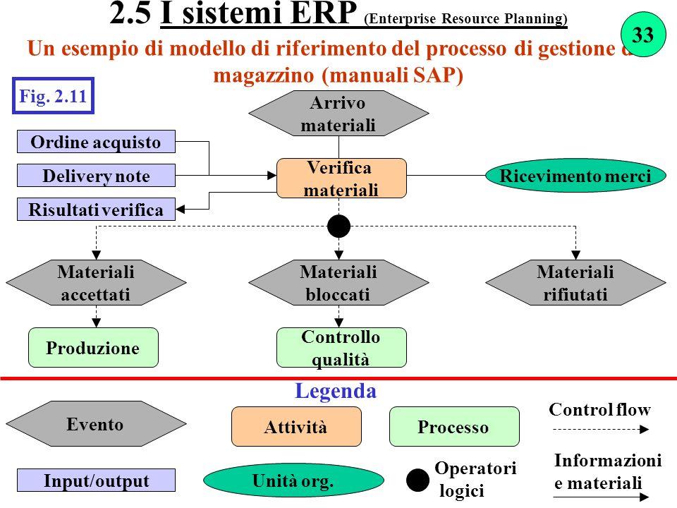 Un esempio di modello di riferimento del processo di gestione del magazzino (manuali SAP) Fig. 2.11 Arrivo materiali Verifica materiali Ordine acquist