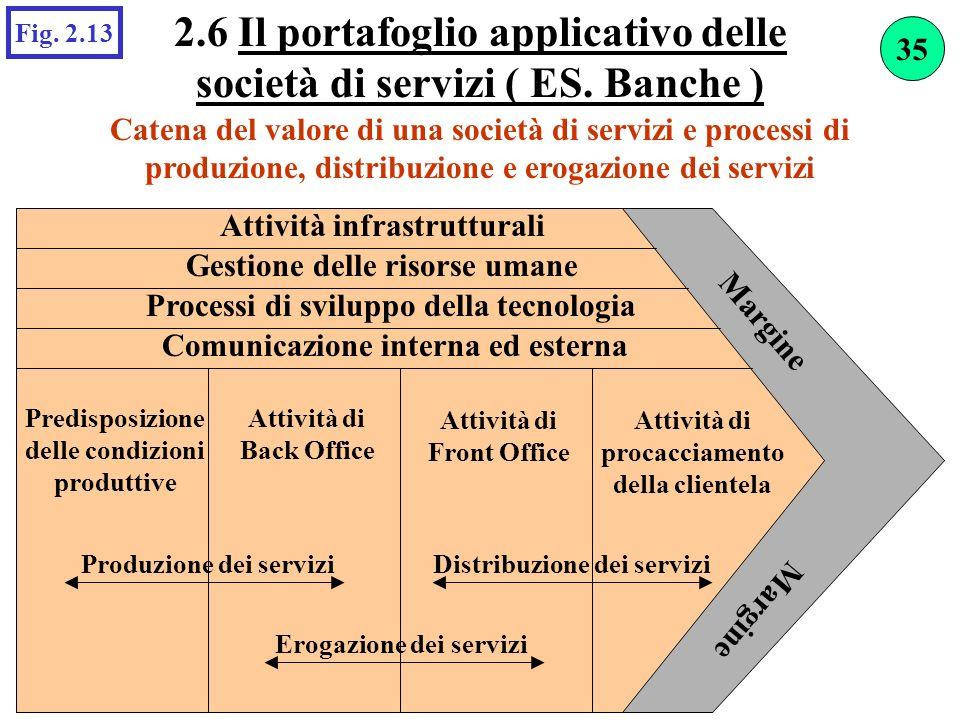 2.6 Il portafoglio applicativo delle società di servizi ( ES. Banche ) Catena del valore di una società di servizi e processi di produzione, distribuz