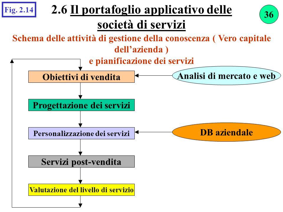 2.6 Il portafoglio applicativo delle società di servizi Schema delle attività di gestione della conoscenza ( Vero capitale dellazienda ) e pianificazi