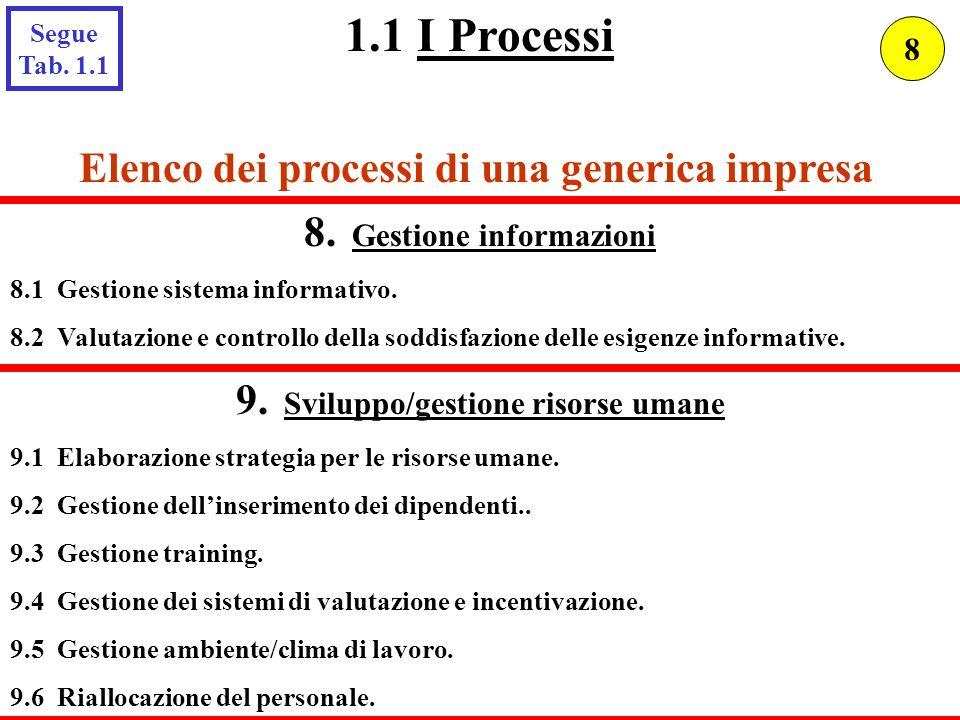 Elenco dei processi di una generica impresa 8. Gestione informazioni 8.1 Gestione sistema informativo. 8.2 Valutazione e controllo della soddisfazione