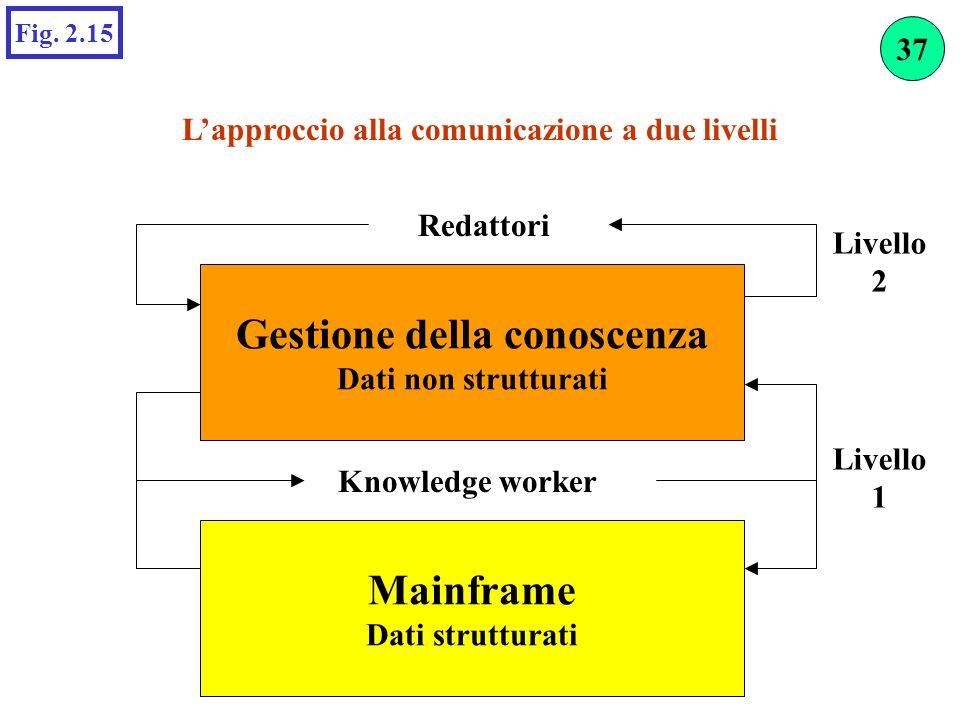 Lapproccio alla comunicazione a due livelli Fig. 2.15 Gestione della conoscenza Dati non strutturati Mainframe Dati strutturati Knowledge worker Redat