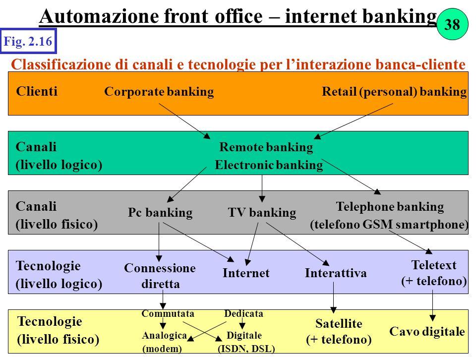 Automazione front office – internet banking Classificazione di canali e tecnologie per linterazione banca-cliente Fig. 2.16 Clienti Corporate banking