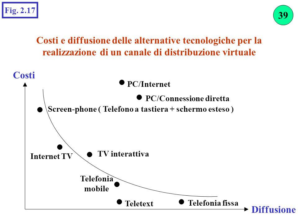 Costi e diffusione delle alternative tecnologiche per la realizzazione di un canale di distribuzione virtuale Fig. 2.17 Costi Diffusione Internet TV T