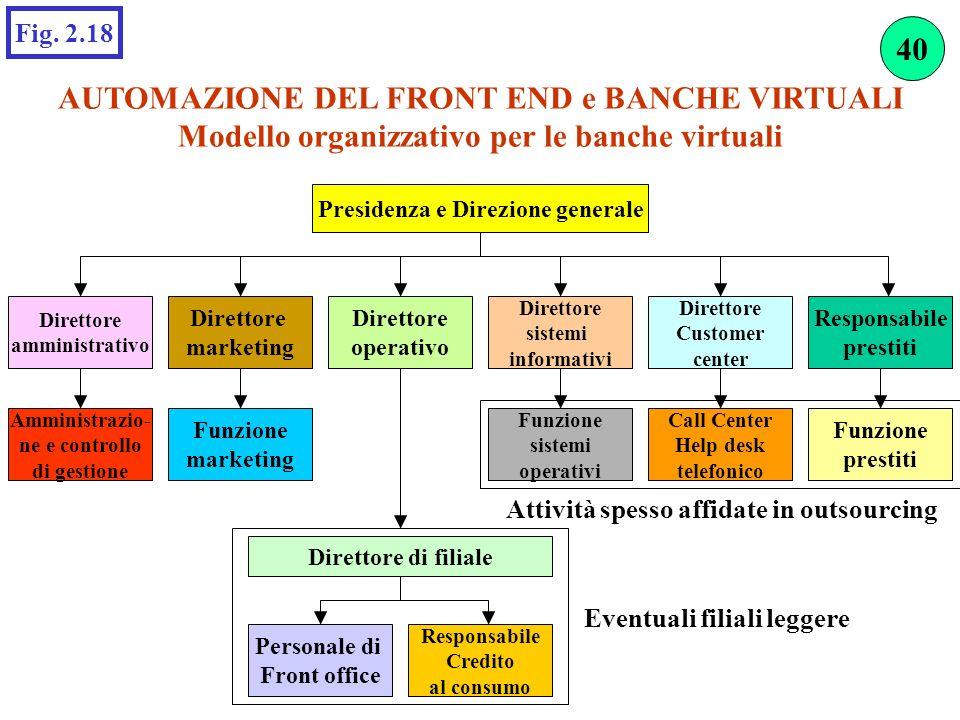 AUTOMAZIONE DEL FRONT END e BANCHE VIRTUALI Modello organizzativo per le banche virtuali Fig. 2.18 Direttore sistemi informativi Direttore operativo D