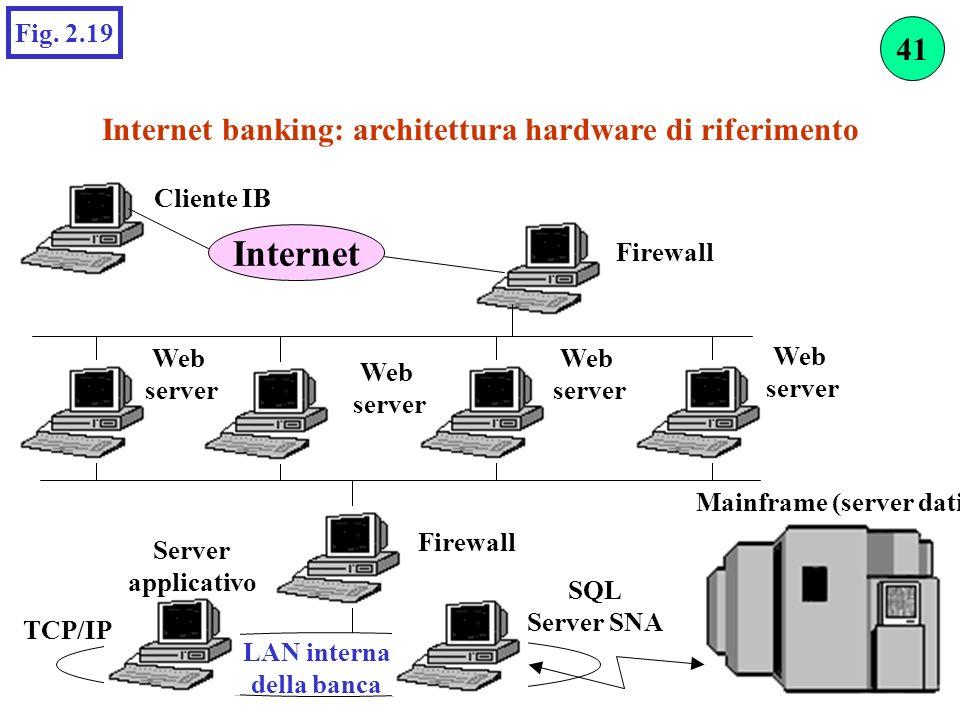 Internet Internet banking: architettura hardware di riferimento Fig. 2.19 Web server Web server Web server LAN interna della banca Firewall Cliente IB