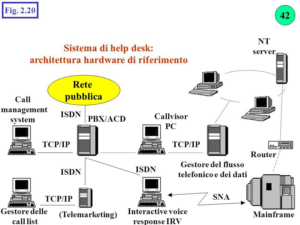 Sistema di help desk: architettura hardware di riferimento Fig. 2.20 Rete pubblica SNA NT server (Telemarketing) Gestore delle call list Gestore del f