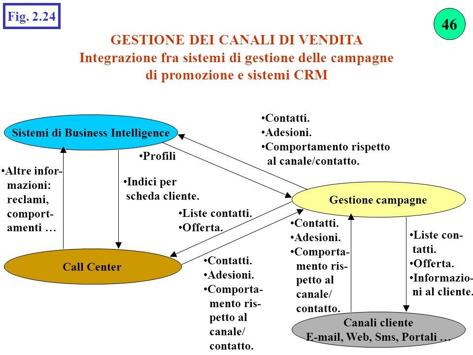 GESTIONE DEI CANALI DI VENDITA Integrazione fra sistemi di gestione delle campagne di promozione e sistemi CRM Fig. 2.24 Sistemi di Business Intellige