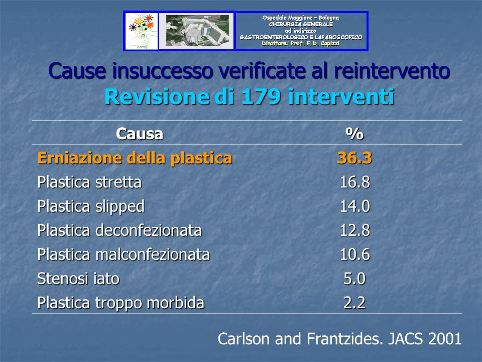 Cause insuccesso verificate al reintervento Revisione di 179 interventi Carlson and Frantzides. JACS 2001 Causa% Erniazione della plastica 36.3 Plasti
