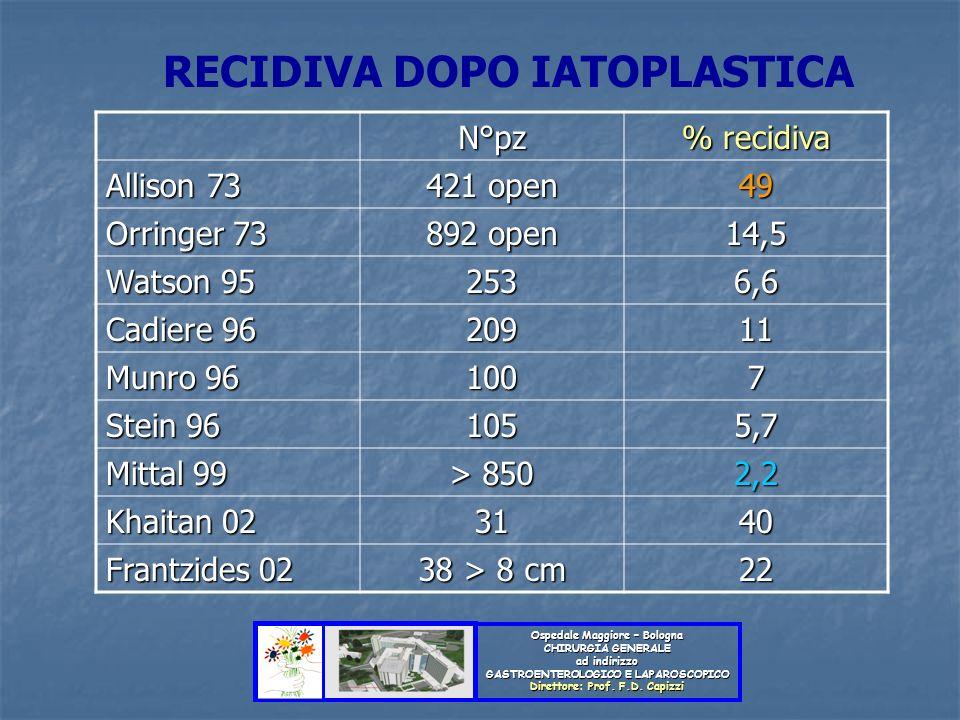Ospedale Maggiore – Bologna CHIRURGIA GENERALE ad indirizzo GASTROENTEROLOGICO E LAPAROSCOPICO Direttore: Prof. F.D. Capizzi N°pz % recidiva Allison 7