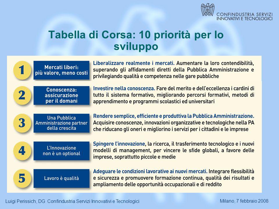 Milano, 7 febbraio 2008 Luigi Perissich, DG Confindustria Servizi Innovativi e Tecnologici Tabella di Corsa: 10 priorità per lo sviluppo