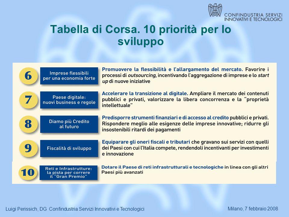 Milano, 7 febbraio 2008 Luigi Perissich, DG Confindustria Servizi Innovativi e Tecnologici Tabella di Corsa.
