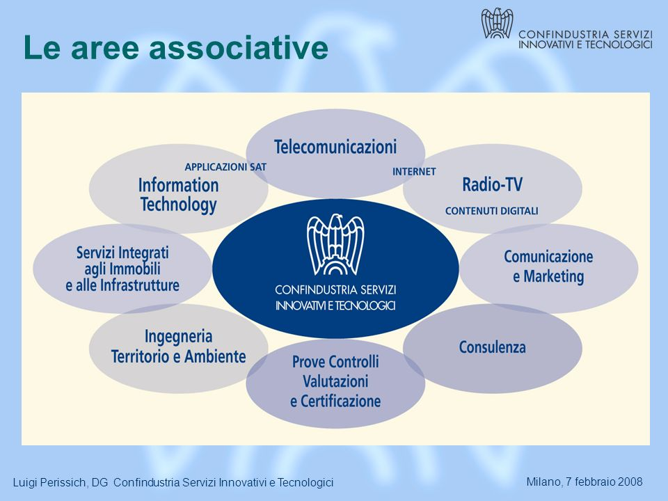 Milano, 7 febbraio 2008 Luigi Perissich, DG Confindustria Servizi Innovativi e Tecnologici Le aree associative