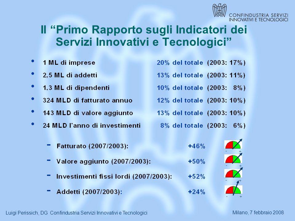 Milano, 7 febbraio 2008 Luigi Perissich, DG Confindustria Servizi Innovativi e Tecnologici Il Primo Rapporto sugli Indicatori dei Servizi Innovativi e Tecnologici - + - + - + - +