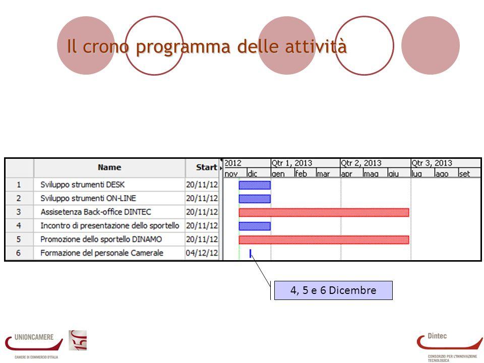 Il crono programma delle attività 4, 5 e 6 Dicembre
