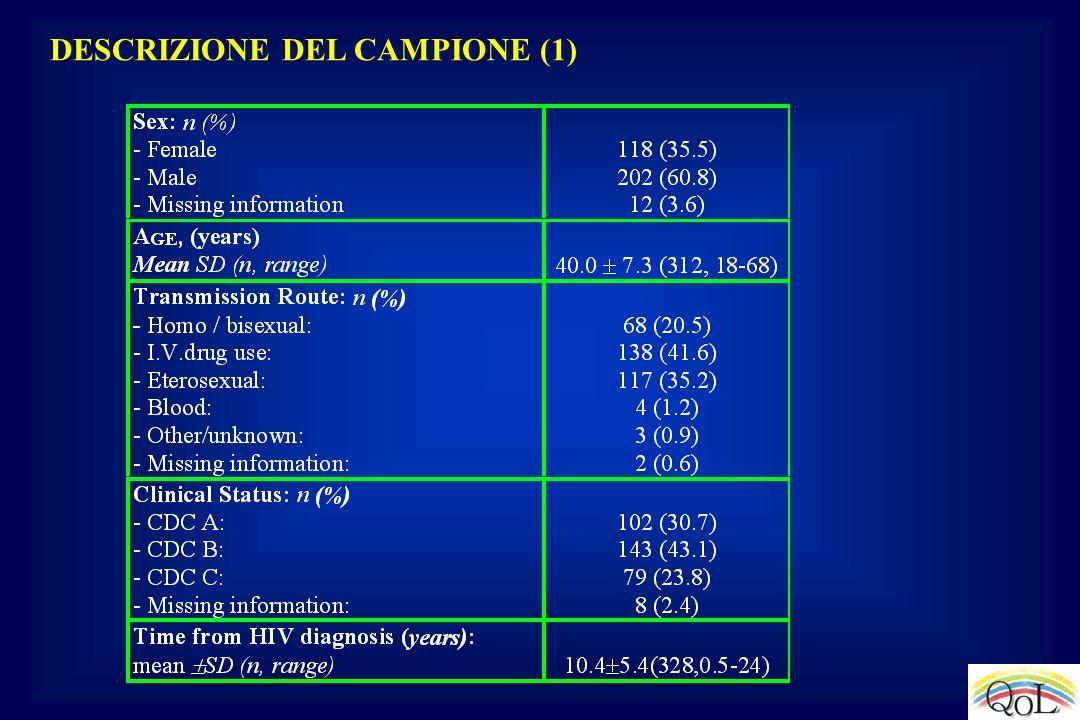 DESCRIZIONE DEL CAMPIONE (1)