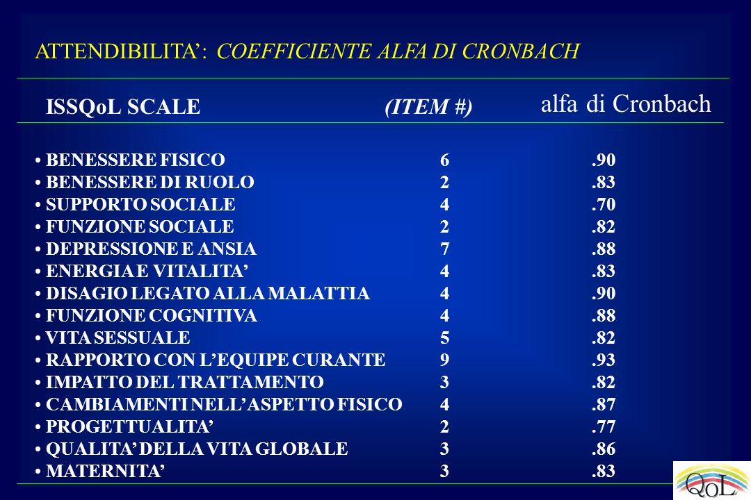 ATTENDIBILITA: COEFFICIENTE ALFA DI CRONBACH ISSQoL SCALE (ITEM #) BENESSERE FISICO 6.90 BENESSERE DI RUOLO 2.83 SUPPORTO SOCIALE 4.70 FUNZIONE SOCIAL