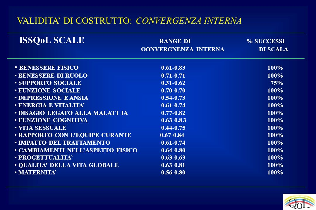 ISSQoL SCALE RANGE DI % SUCCESSI OONVERGNENZA INTERNA DI SCALA BENESSERE FISICO 0.61-0.83 100% BENESSERE DI RUOLO 0.71-0.71 100% SUPPORTO SOCIALE 0.31