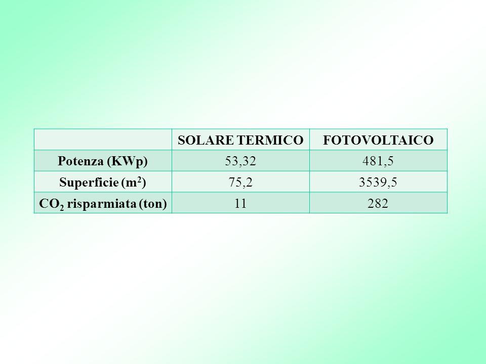SOLARE TERMICOFOTOVOLTAICO Potenza (KWp)53,32481,5 Superficie (m 2 )75,23539,5 CO 2 risparmiata (ton)11282