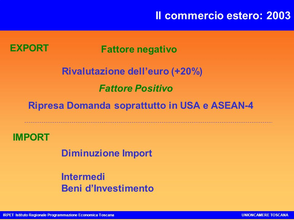Il commercio estero: 2003 IRPET Istituto Regionale Programmazione Economica ToscanaUNIONCAMERE TOSCANA Rivalutazione delleuro (+20%) Fattore Positivo Ripresa Domanda soprattutto in USA e ASEAN-4 Fattore negativo EXPORT IMPORT Diminuzione Import Intermedi Beni dInvestimento