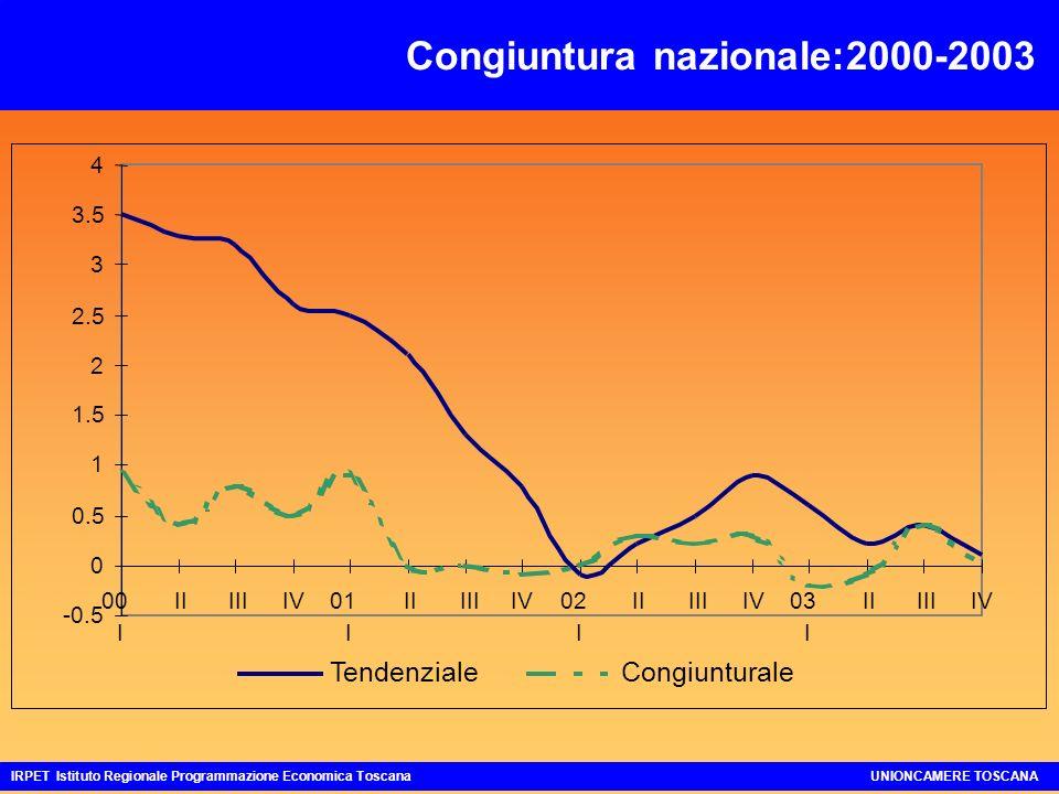 Congiuntura nazionale:2000-2003 IRPET Istituto Regionale Programmazione Economica ToscanaUNIONCAMERE TOSCANA