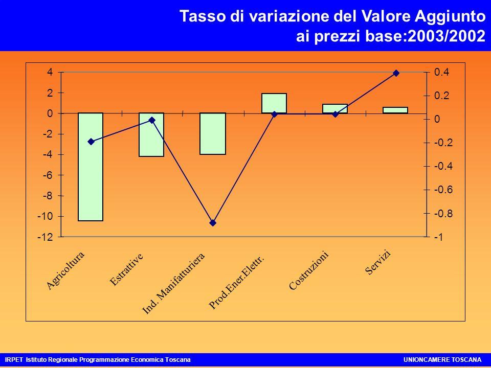 Tasso di variazione del Valore Aggiunto ai prezzi base:2003/2002 IRPET Istituto Regionale Programmazione Economica ToscanaUNIONCAMERE TOSCANA -12 -10 -8 -6 -4 -2 0 2 4 Agricoltura Estrattive Ind.