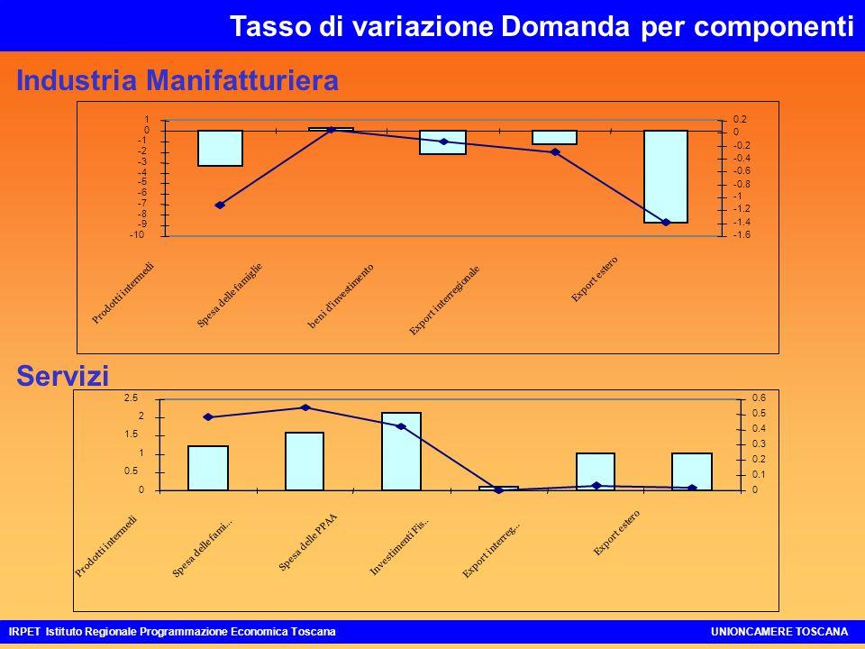 -10 -9 -8 -7 -6 -5 -4 -3 -2 0 1 Prodotti intermedi Spesa delle famiglie beni d investimento Export interregionale Export estero -1.6 -1.4 -1.2 -0.8 -0.6 -0.4 -0.2 0 0.2 0 0.5 1 1.5 2 2.5 Prodotti intermedi Spesa delle fami...