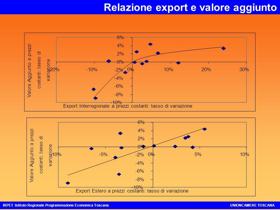 Relazione export e valore aggiunto IRPET Istituto Regionale Programmazione Economica ToscanaUNIONCAMERE TOSCANA