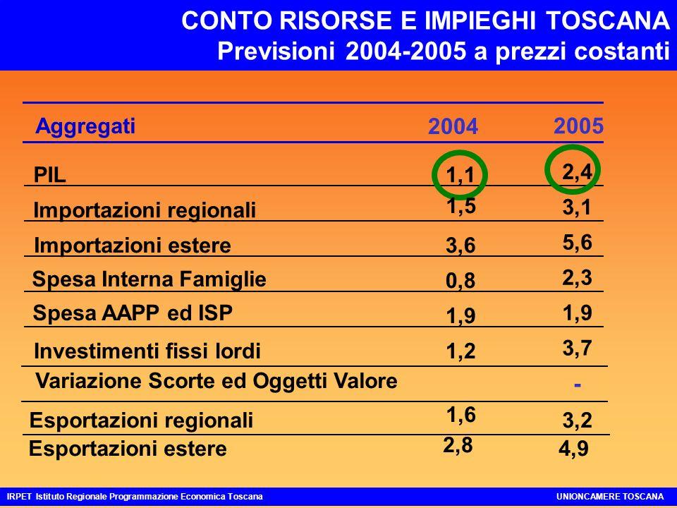CONTO RISORSE E IMPIEGHI TOSCANA Previsioni 2004-2005 a prezzi costanti IRPET Istituto Regionale Programmazione Economica ToscanaUNIONCAMERE TOSCANA 2005 Aggregati 2004 2,4 3,1 5,6 2,3 1,9 3,7 - 4,9 PIL1,1 Importazioni regionali Importazioni estere3,6 Spesa Interna Famiglie 0,8 Spesa AAPP ed ISP 1,9 Investimenti fissi lordi1,2 Esportazioni regionali Esportazioni estere 2,8 Variazione Scorte ed Oggetti Valore 3,2 1,5 1,6