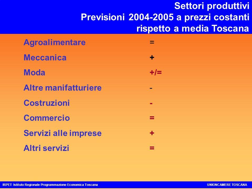Settori produttivi Previsioni 2004-2005 a prezzi costanti rispetto a media Toscana Agroalimentare= Meccanica+ Moda+/= Altre manifatturiere- Costruzioni- Commercio= Servizi alle imprese+ Altri servizi = IRPET Istituto Regionale Programmazione Economica ToscanaUNIONCAMERE TOSCANA