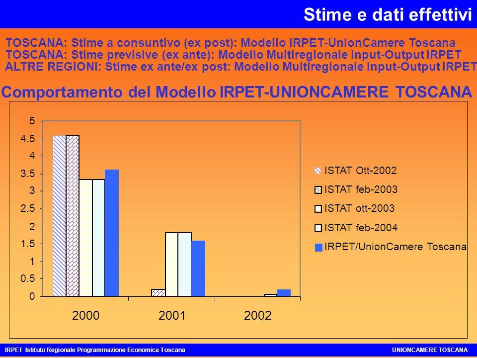 Stime e dati effettivi IRPET Istituto Regionale Programmazione Economica ToscanaUNIONCAMERE TOSCANA TOSCANA: Stime a consuntivo (ex post): Modello IRPET-UnionCamere Toscana TOSCANA: Stime previsive (ex ante): Modello Multiregionale Input-Output IRPET 0 0.5 1 1.5 2 2.5 3 3.5 4 4.5 5 200020012002 ISTAT Ott-2002 ISTAT feb-2003 ISTAT ott-2003 ISTAT feb-2004 IRPET/UnionCamere Toscana Comportamento del Modello IRPET-UNIONCAMERE TOSCANA ALTRE REGIONI: Stime ex ante/ex post: Modello Multiregionale Input-Output IRPET