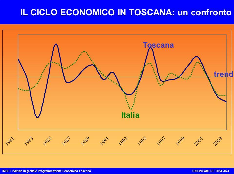 IL CICLO ECONOMICO IN TOSCANA: un confronto IRPET Istituto Regionale Programmazione Economica ToscanaUNIONCAMERE TOSCANA 198119831985198719891991199319951997199920012003 trend Toscana Italia