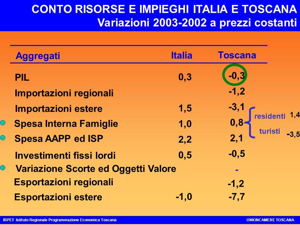 CONTO RISORSE E IMPIEGHI ITALIA E TOSCANA Variazioni 2003-2002 a prezzi costanti IRPET Istituto Regionale Programmazione Economica ToscanaUNIONCAMERE TOSCANA Toscana -0,3 -1,2 -3,1 0,8 2,1 -0,5 - -7,7 Aggregati Italia PIL 0,3 Importazioni regionali Importazioni estere 1,5 Spesa Interna Famiglie 1,0 Spesa AAPP ed ISP 2,2 Investimenti fissi lordi 0,5 Esportazioni regionali Esportazioni estere -1,0 Variazione Scorte ed Oggetti Valore -1,2 1,4 - 3,5 turisti residenti