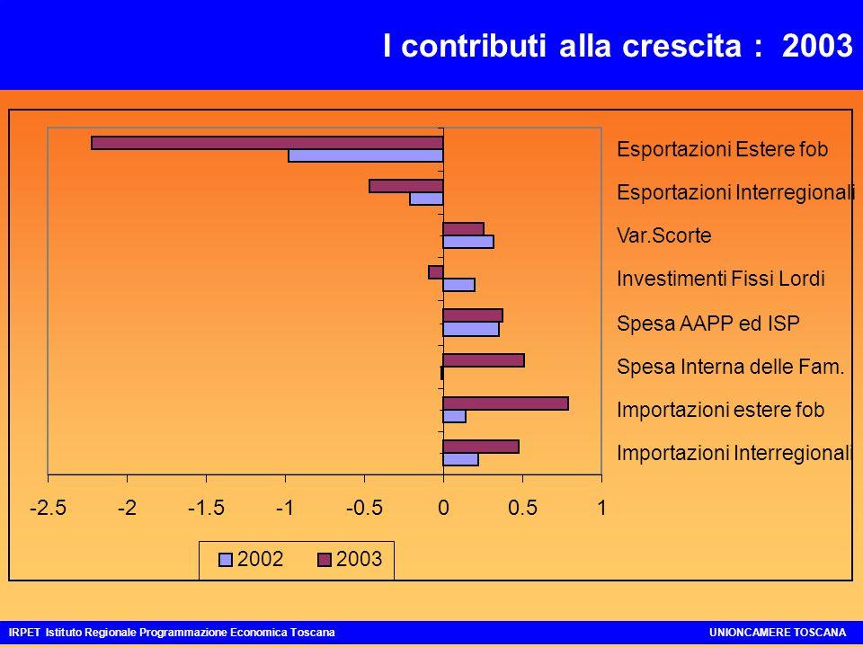 I contributi alla crescita : 2003 IRPET Istituto Regionale Programmazione Economica ToscanaUNIONCAMERE TOSCANA -2.5-2-1.5-0.500.51 Importazioni Interregionali Importazioni estere fob Spesa Interna delle Fam.