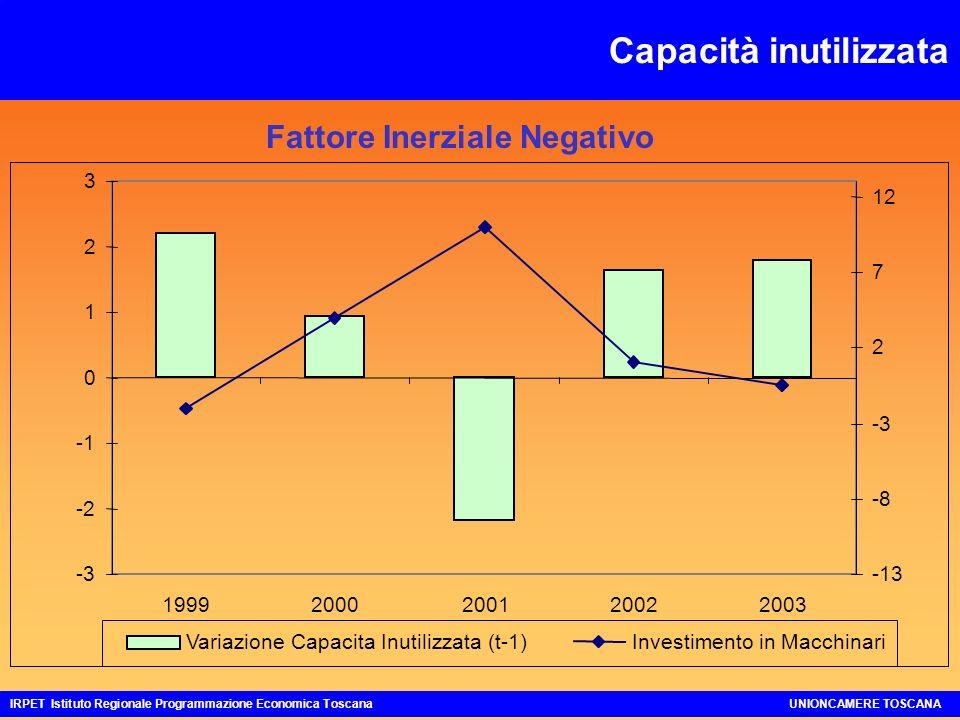 Capacità inutilizzata IRPET Istituto Regionale Programmazione Economica ToscanaUNIONCAMERE TOSCANA Fattore Inerziale Negativo -3 -2 0 1 2 3 19992000200120022003 -13 -8 -3 2 7 12 Variazione Capacita Inutilizzata (t-1)Investimento in Macchinari