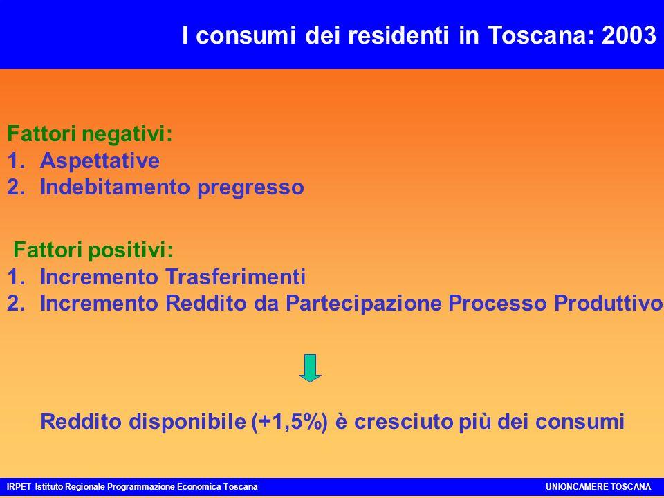 I consumi dei residenti in Toscana: 2003 Fattori negativi: 1.Aspettative 2.Indebitamento pregresso Fattori positivi: 1.Incremento Trasferimenti 2.Incremento Reddito da Partecipazione Processo Produttivo IRPET Istituto Regionale Programmazione Economica ToscanaUNIONCAMERE TOSCANA Reddito disponibile (+1,5%) è cresciuto più dei consumi