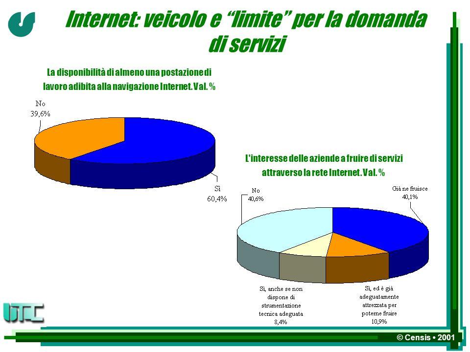 © Censis 2001 Internet: veicolo e limite per la domanda di servizi L interesse delle aziende a fruire di servizi attraverso la rete Internet.