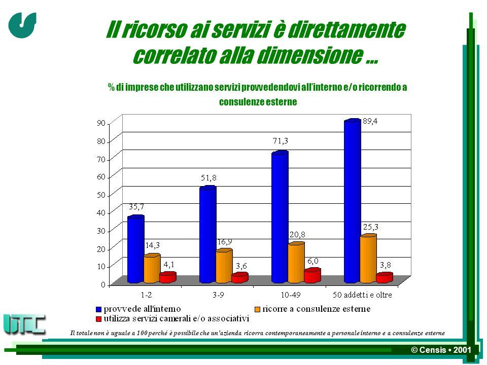 © Censis 2001 Il ricorso ai servizi è direttamente correlato alla dimensione...