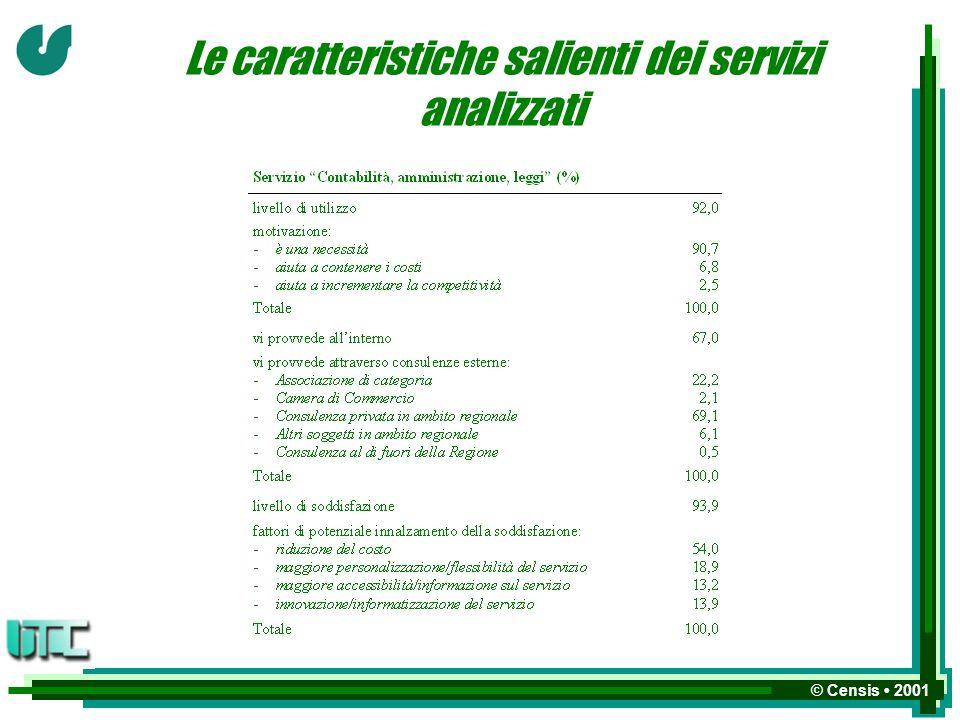 © Censis 2001 Le caratteristiche salienti dei servizi analizzati