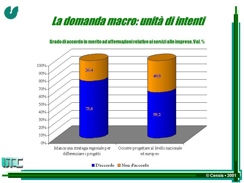 © Censis 2001 La domanda macro: unità di intenti Grado di accordo in merito ad affermazioni relative ai servizi alle imprese.