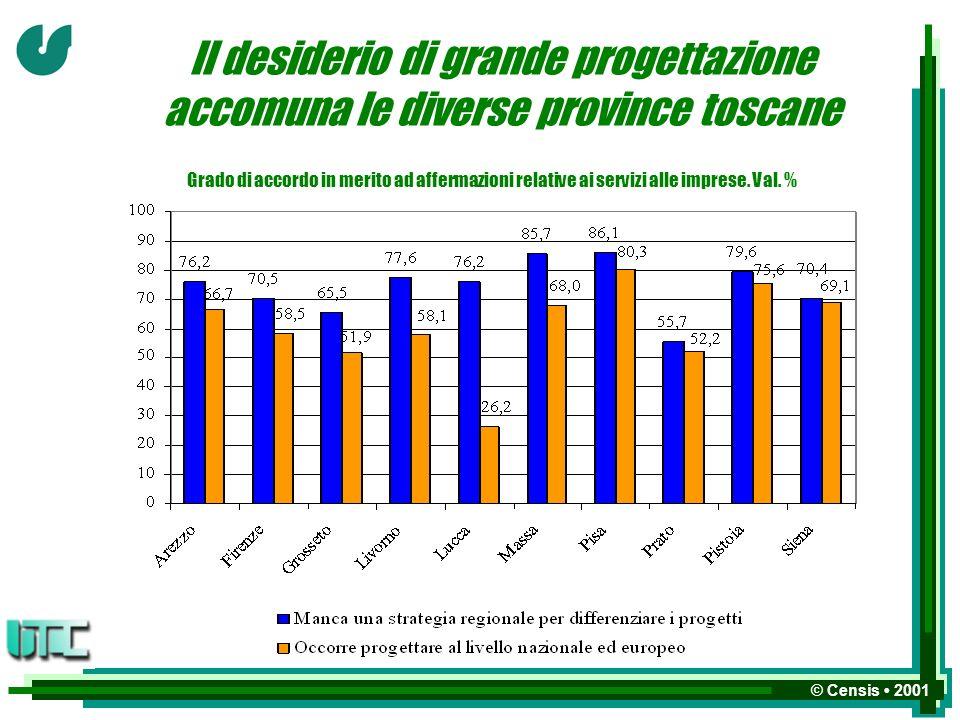 © Censis 2001 Il desiderio di grande progettazione accomuna le diverse province toscane Grado di accordo in merito ad affermazioni relative ai servizi alle imprese.