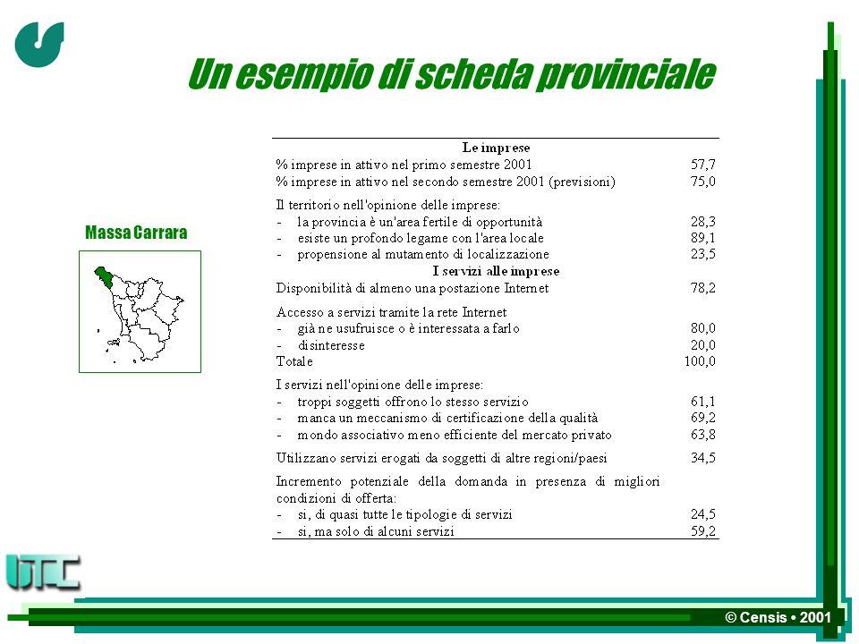 © Censis 2001 Un esempio di scheda provinciale Massa Carrara
