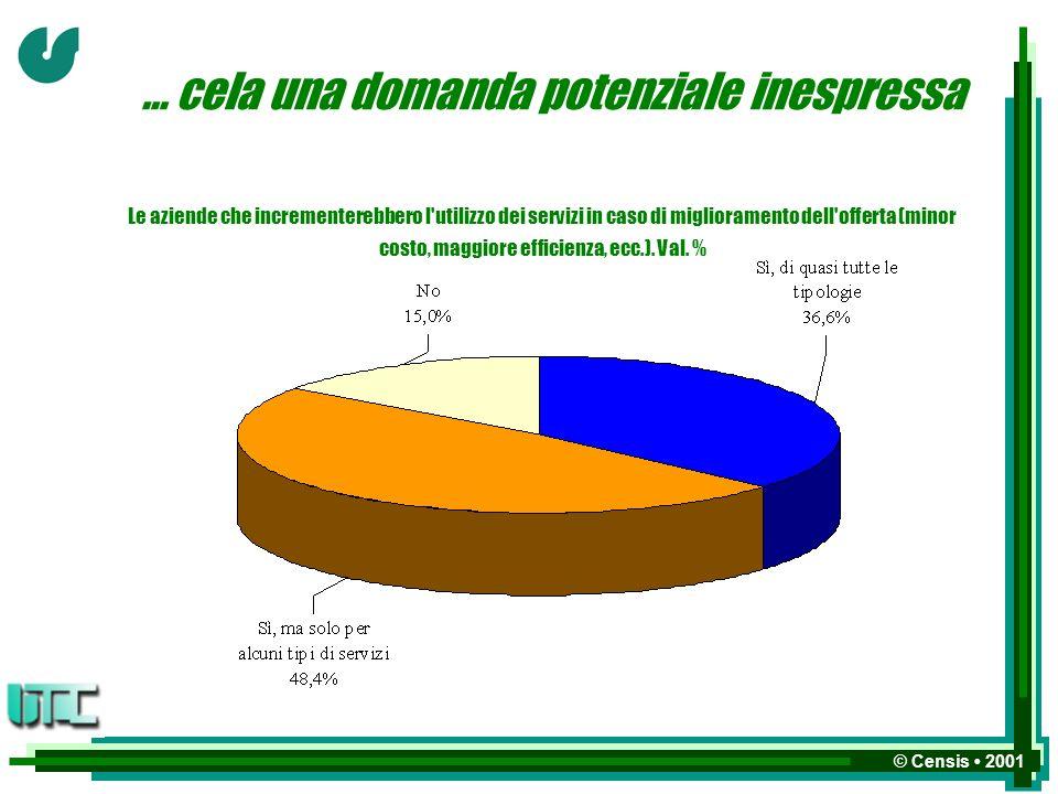 © Censis 2001 … cela una domanda potenziale inespressa Le aziende che incrementerebbero l utilizzo dei servizi in caso di miglioramento dell offerta (minor costo, maggiore efficienza, ecc.).