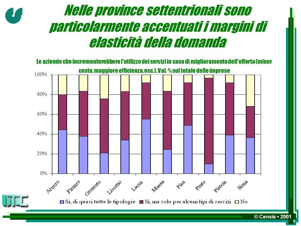 © Censis 2001 Nelle province settentrionali sono particolarmente accentuati i margini di elasticità della domanda Le aziende che incrementerebbero l utilizzo dei servizi in caso di miglioramento dell offerta (minor costo, maggiore efficienza, ecc.).