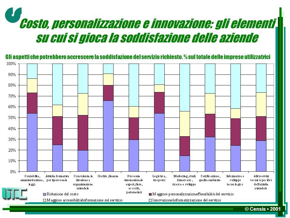 © Censis 2001 Costo, personalizzazione e innovazione: gli elementi su cui si gioca la soddisfazione delle aziende Gli aspetti che potrebbero accrescere la soddisfazione del servizio richiesto.