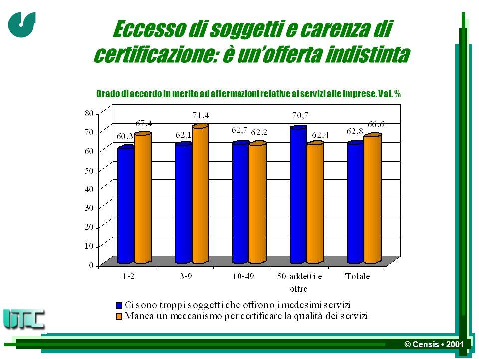© Censis 2001 Eccesso di soggetti e carenza di certificazione: è unofferta indistinta Grado di accordo in merito ad affermazioni relative ai servizi alle imprese.