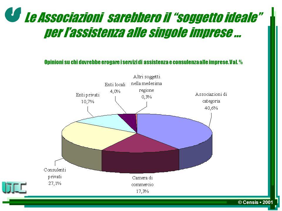 © Censis 2001 Le Associazioni sarebbero il soggetto ideale per lassistenza alle singole imprese...