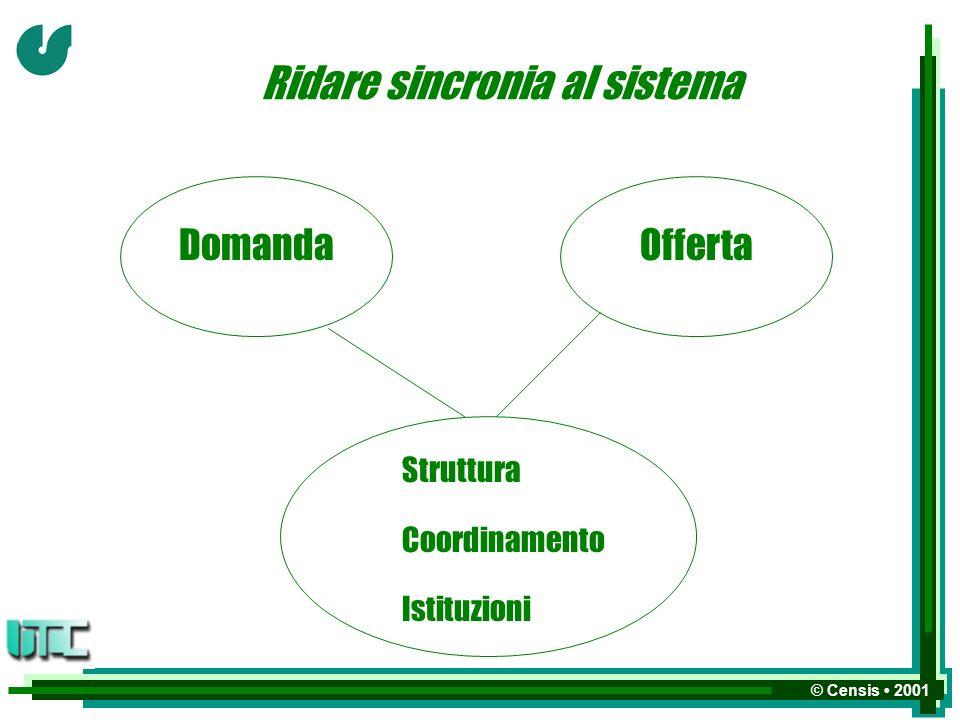 © Censis 2001 Ridare sincronia al sistema DomandaOfferta Struttura Coordinamento Istituzioni