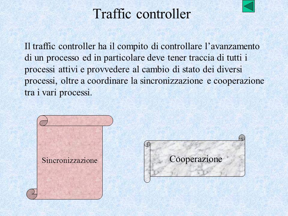 Traffic controller Il traffic controller ha il compito di controllare lavanzamento di un processo ed in particolare deve tener traccia di tutti i proc
