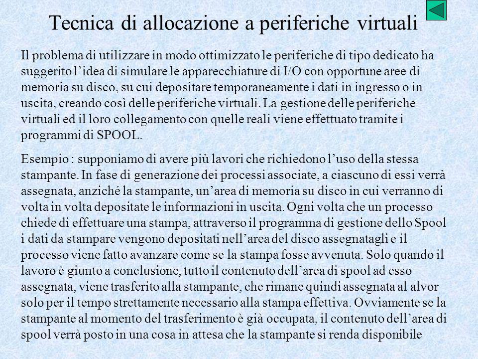 Tecnica di allocazione a periferiche virtuali Il problema di utilizzare in modo ottimizzato le periferiche di tipo dedicato ha suggerito lidea di simu
